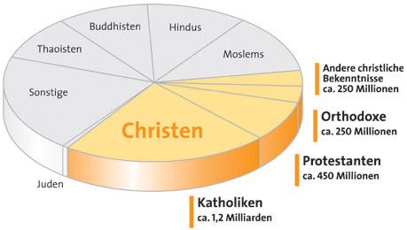 Weltreligionen übersicht